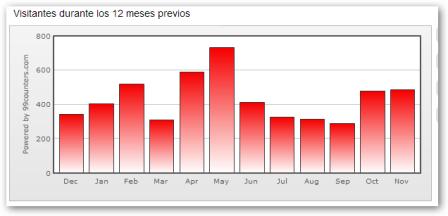 20131127003348-visitantes-en12-meses.png